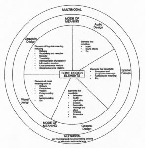 Multiliteracies Wheel