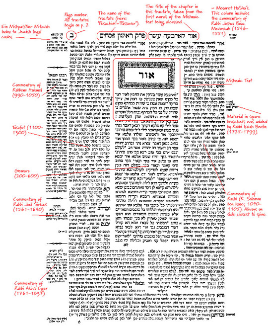 A page of the Talmud.