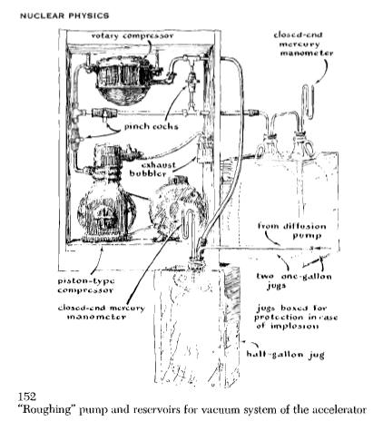 Mercury Vapor Pumps