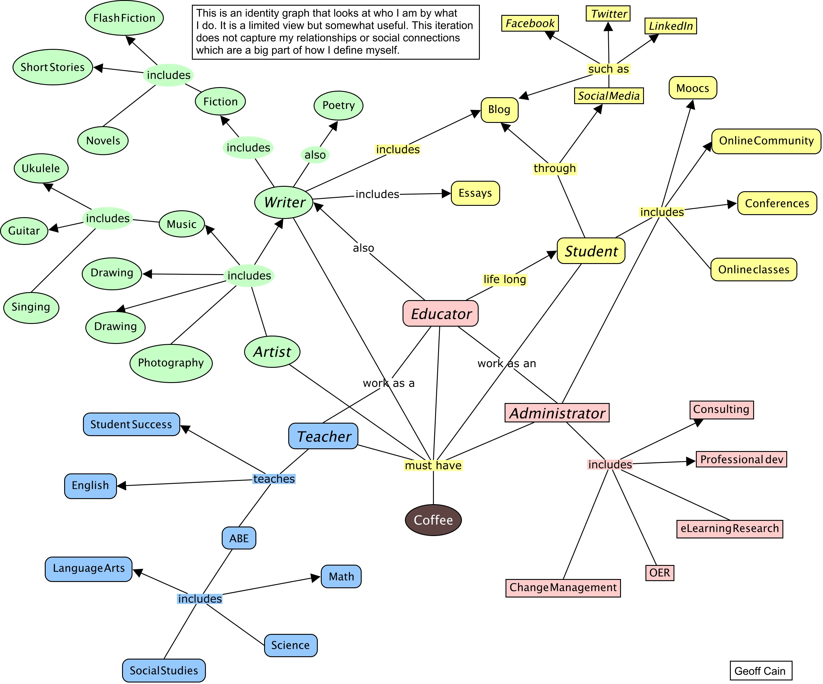 Image of a concept map that defines Geoff Cain by what he does